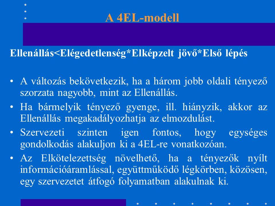 A 4EL-modell Ellenállás<Elégedetlenség*Elképzelt jövő*Első lépés A változás bekövetkezik, ha a három jobb oldali tényező szorzata nagyobb, mint az Ellenállás.