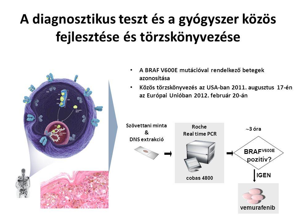 Áttörés a melanoma terápiájában: a célzott kezelés 63%-kal csökkenti a halálozás rizikóját* *Chapman, NEJM 2011 June
