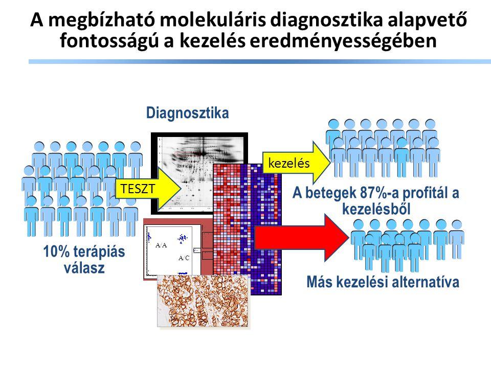 Drága a megbízható molekuláris diagnosztika? McKinsey Quaterley 2010, Feb