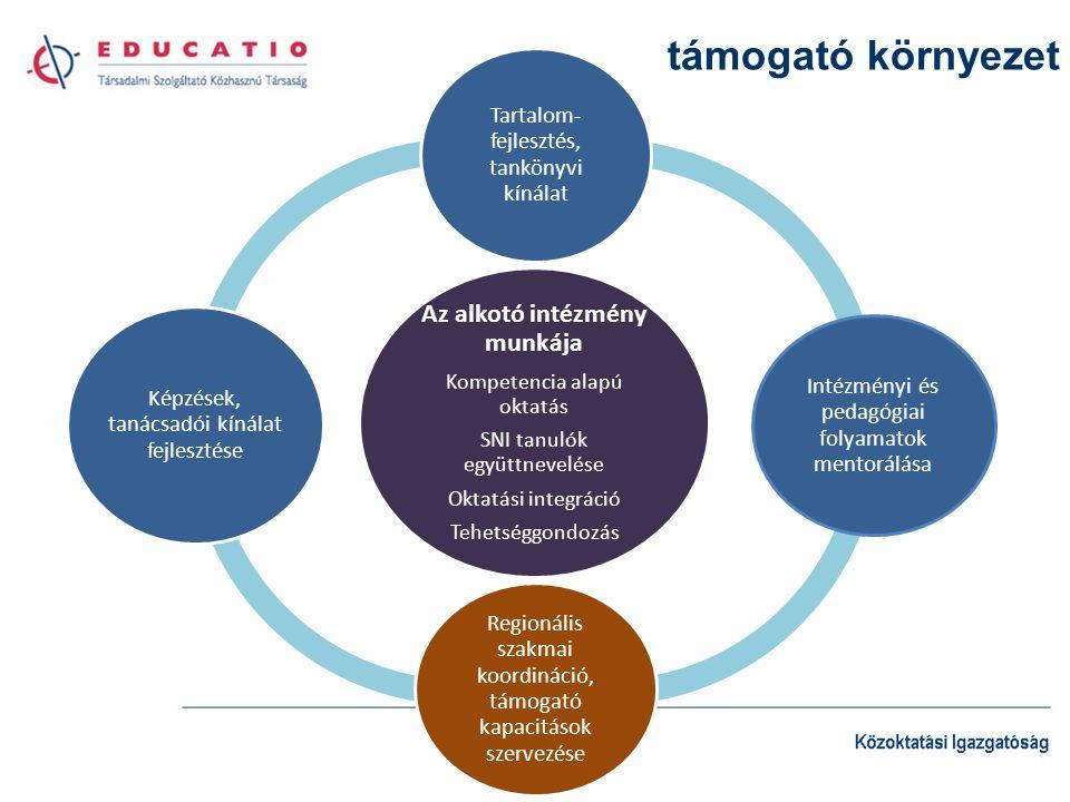 támogató környezet Az alkotó intézmény munkája Kompetencia alapú oktatás SNI tanulók együttnevelése Oktatási integráció Tehetséggondozás Tartalom- fejlesztés, tankönyvi kínálat Intézményi és pedagógiai folyamatok mentorálása Regionális szakmai koordináció, támogató kapacitások szervezése Képzések, tanácsadói kínálat fejlesztése