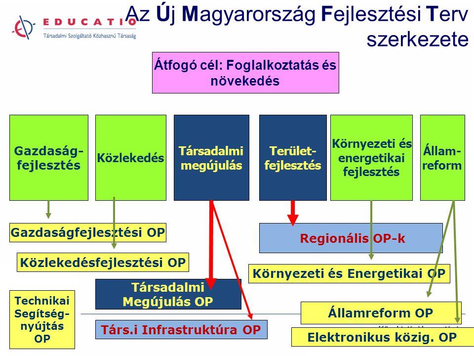 Az Új Magyarország Fejlesztési Terv szerkezete Társadalmi megújulás Gazdaság- fejlesztés Közlekedés Környezeti és energetikai fejlesztés Állam- reform Terület- fejlesztés Átfogó cél: Foglalkoztatás és növekedés Gazdaságfejlesztési OP Közlekedésfejlesztési OP Környezeti és Energetikai OP Társadalmi Megújulás OP Társ.i Infrastruktúra OP Elektronikus közig.