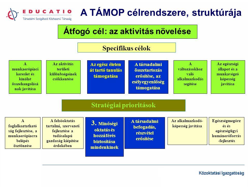 A TÁMOP célrendszere, struktúrája Specifikus célok A munkaerőpiaci kereslet és kínálat összehangolásá nak javítása Az aktivitás területi különbségeinek csökkentése A változásokhoz való alkalmazkodás segítése Az egész életen át tartó tanulás támogatása Az egészségi állapot és a munkavégző képesség javítása A társadalmi összetartozás erősítése, az esélyegyenlőség támogatása Stratégiai prioritások A foglalkoztatható ság fejlesztése, a munkaerőpiacra belépés ösztönzése Az alkalmazkodó- képesség javítása 3.