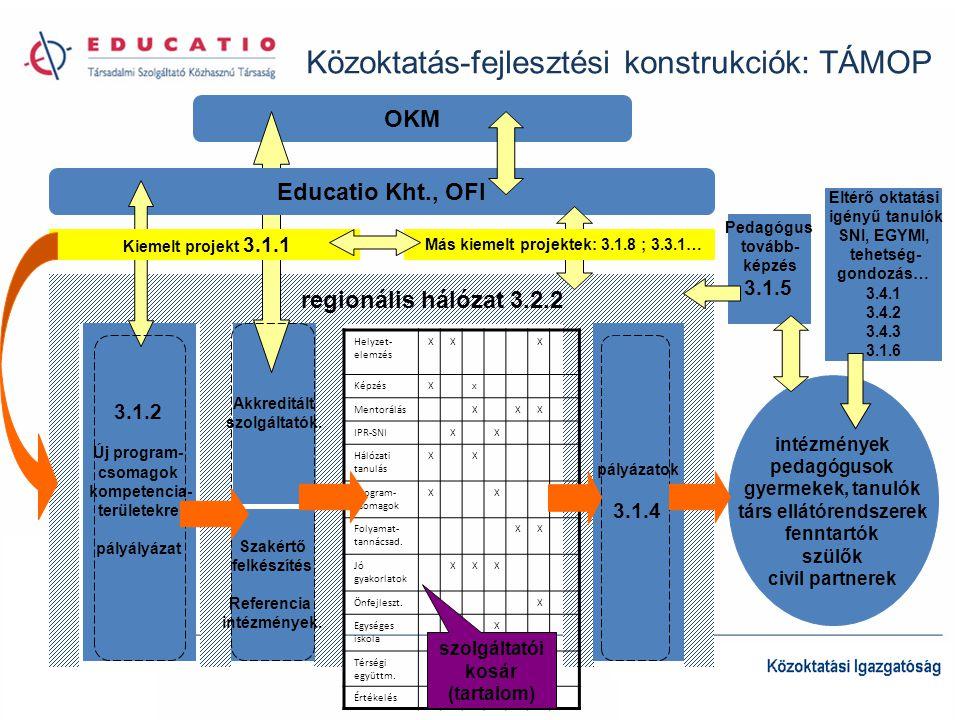 1.Fejlesztéskoordinációs hálózat 2. Tartalomfejlesztés 3.