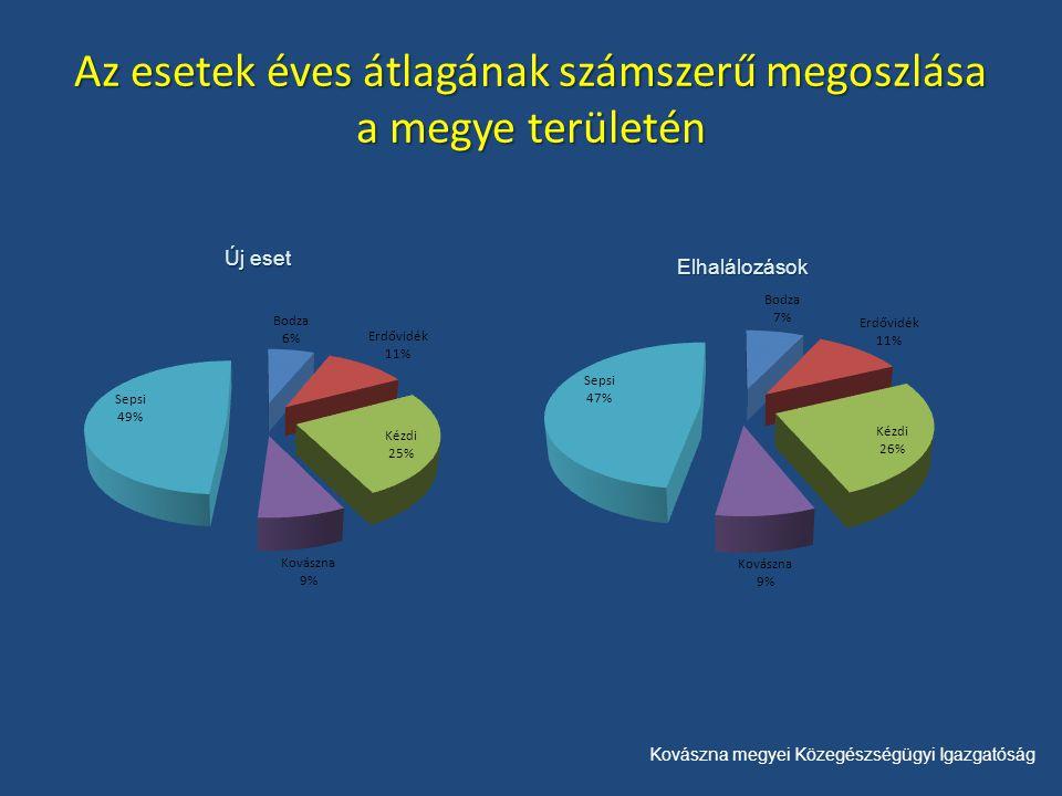 Kovászna megyei Közegészségügyi Igazgatóság Az esetek éves átlagának számszerű megoszlása a megye területén Új eset Elhalálozások