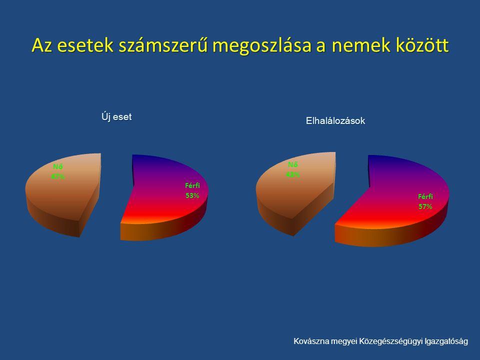 Kovászna megyei Közegészségügyi Igazgatóság Az esetek számszerű megoszlása a nemek között Új eset Elhalálozások