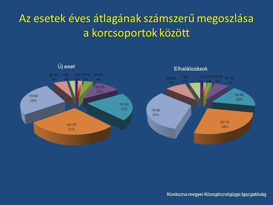 Kovászna megyei Közegészségügyi Igazgatóság Az esetek éves átlagának számszerű megoszlása a korcsoportok között Új eset Elhalálozások