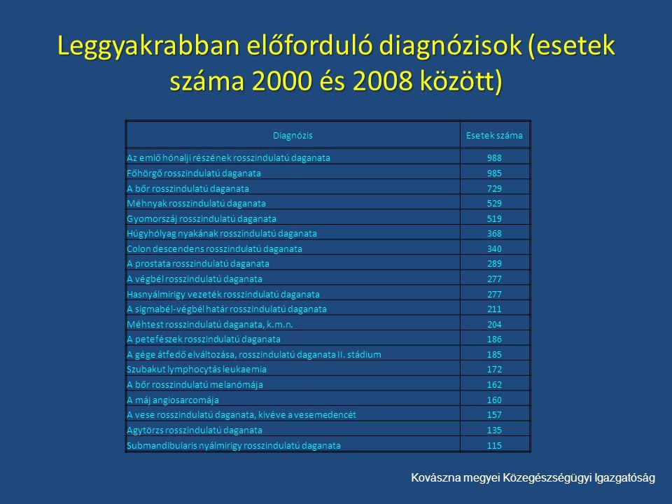 Kovászna megyei Közegészségügyi Igazgatóság Leggyakrabban előforduló diagnózisok (esetek száma 2000 és 2008 között) DiagnózisEsetek száma Az emlő hónalji részének rosszindulatú daganata988 Főhörgő rosszindulatú daganata985 A bőr rosszindulatú daganata729 Méhnyak rosszindulatú daganata529 Gyomorszáj rosszindulatú daganata519 Húgyhólyag nyakának rosszindulatú daganata368 Colon descendens rosszindulatú daganata340 A prostata rosszindulatú daganata289 A végbél rosszindulatú daganata277 Hasnyálmirigy vezeték rosszindulatú daganata277 A sigmabél-végbél határ rosszindulatú daganata211 Méhtest rosszindulatú daganata, k.m.n.204 A petefészek rosszindulatú daganata186 A gége átfedő elváltozása, rosszindulatú daganata II.