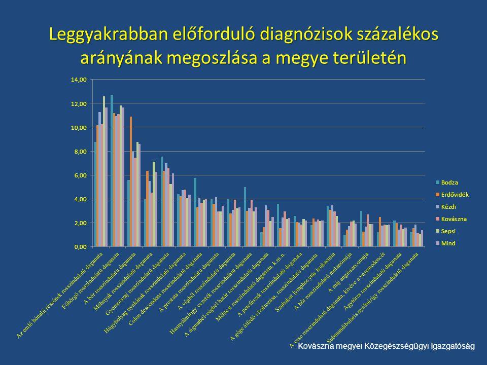 Kovászna megyei Közegészségügyi Igazgatóság Leggyakrabban előforduló diagnózisok százalékos arányának megoszlása a megye területén