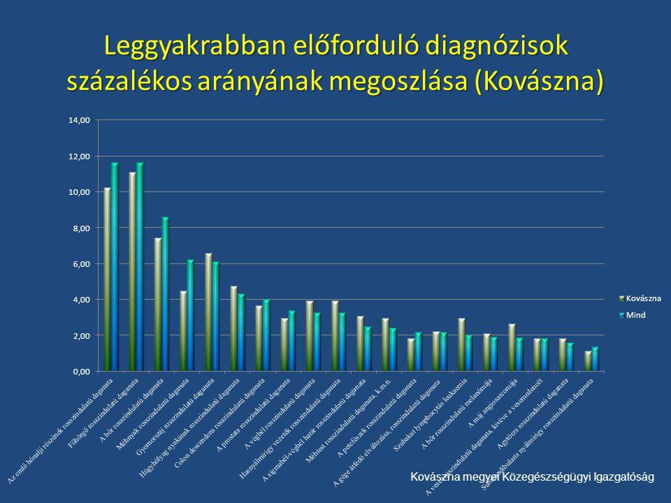Kovászna megyei Közegészségügyi Igazgatóság Leggyakrabban előforduló diagnózisok százalékos arányának megoszlása (Kovászna)