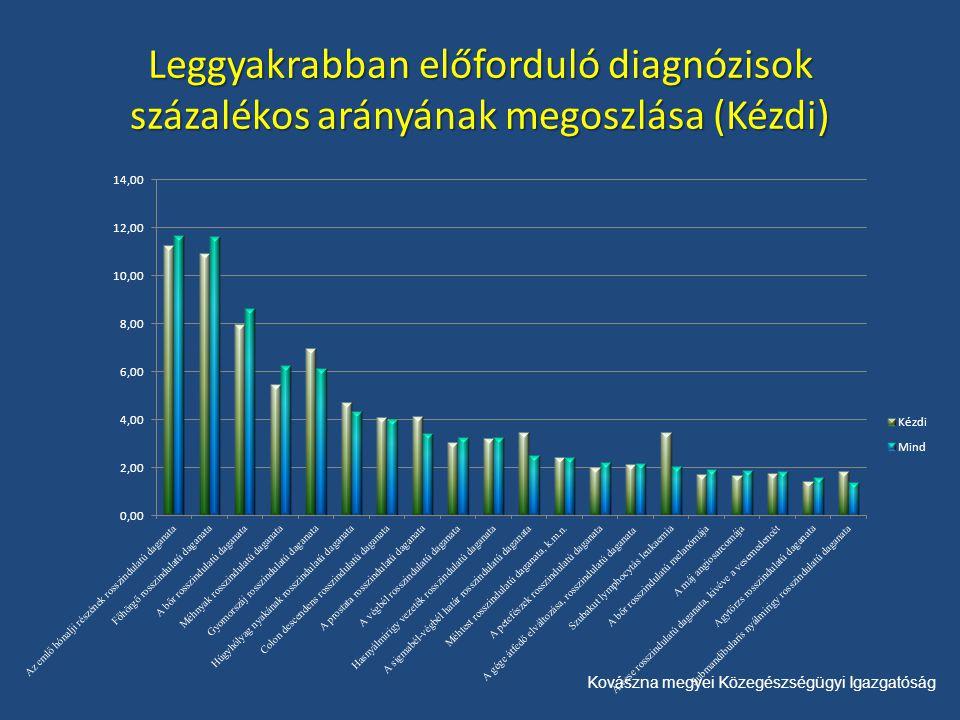 Kovászna megyei Közegészségügyi Igazgatóság Leggyakrabban előforduló diagnózisok százalékos arányának megoszlása (Kézdi)
