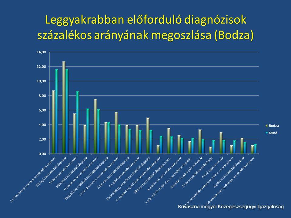 Kovászna megyei Közegészségügyi Igazgatóság Leggyakrabban előforduló diagnózisok százalékos arányának megoszlása (Bodza)
