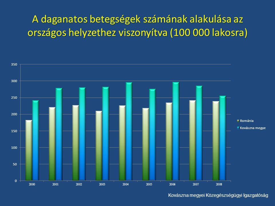 Kovászna megyei Közegészségügyi Igazgatóság A daganatos betegségek számának alakulása az országos helyzethez viszonyítva (100 000 lakosra)