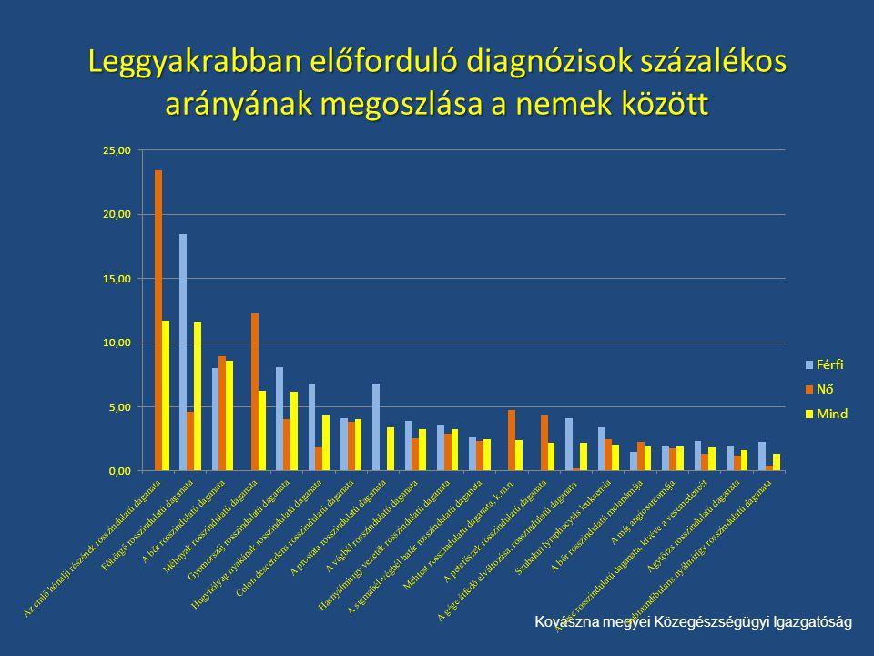 Kovászna megyei Közegészségügyi Igazgatóság Leggyakrabban előforduló diagnózisok százalékos arányának megoszlása a nemek között