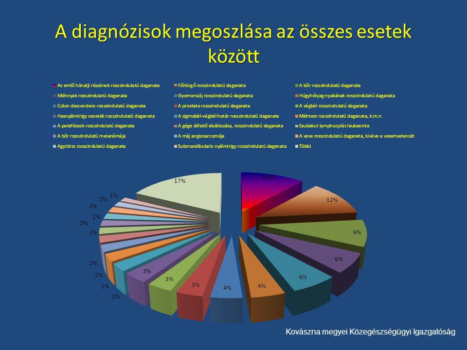 Kovászna megyei Közegészségügyi Igazgatóság A diagnózisok megoszlása az összes esetek között