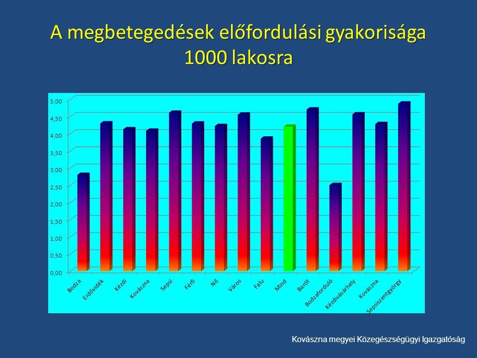 Kovászna megyei Közegészségügyi Igazgatóság A megbetegedések előfordulási gyakorisága 1000 lakosra