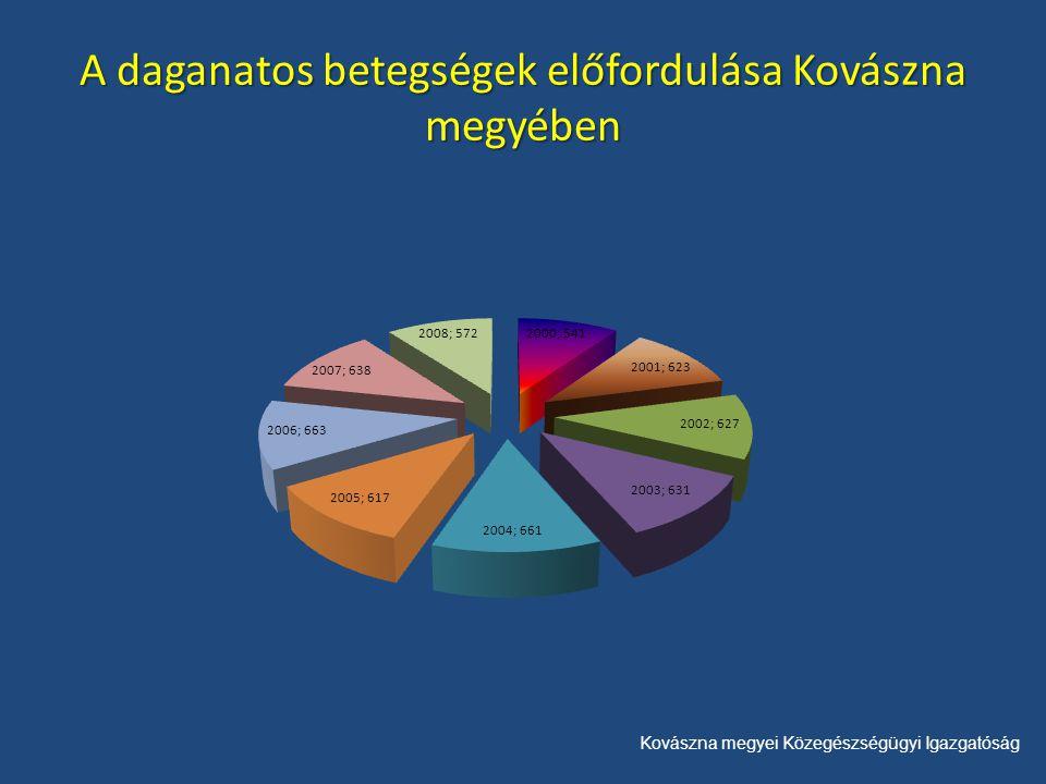 Kovászna megyei Közegészségügyi Igazgatóság Ezer lakosra számított új megbetegedések megoszlása a megye területén