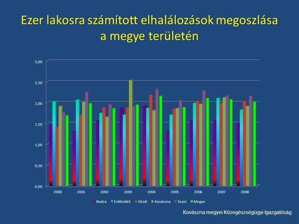 Kovászna megyei Közegészségügyi Igazgatóság Ezer lakosra számított elhalálozások megoszlása a megye területén