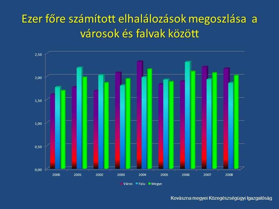 Kovászna megyei Közegészségügyi Igazgatóság Ezer főre számított elhalálozások megoszlása a városok és falvak között