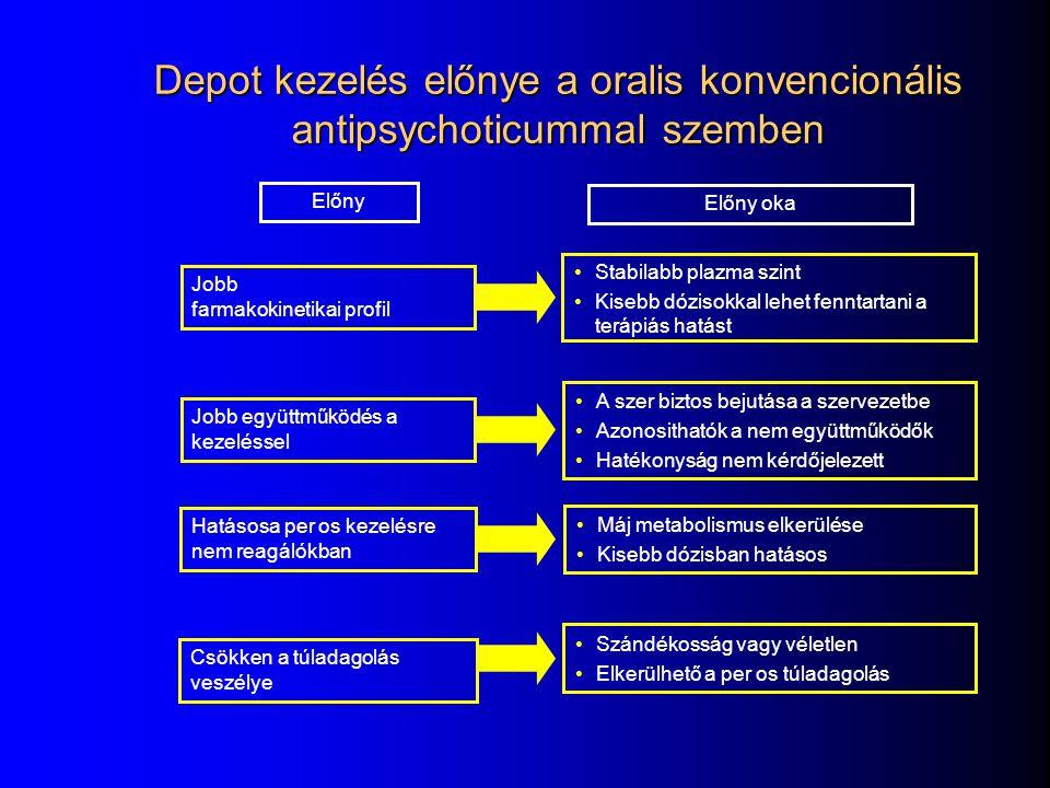A sikeres hosszú távú kezelést biztosító tényezők A tünetek széles spektrumában hatékony és hosszútávon is biztonságos farmakoterápia Jó terápiás együ
