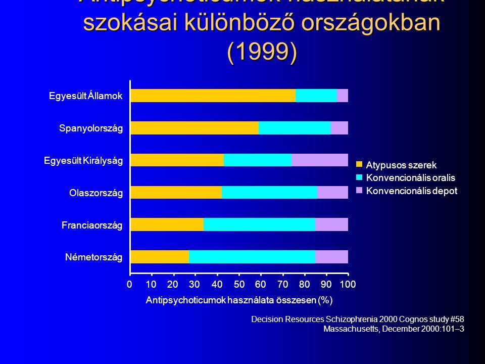 Depot kezelés előnye a oralis konvencionális antipsychoticummal szemben Előny Előny oka Hatásosa per os kezelésre nem reagálókban Jobb együttműködés a