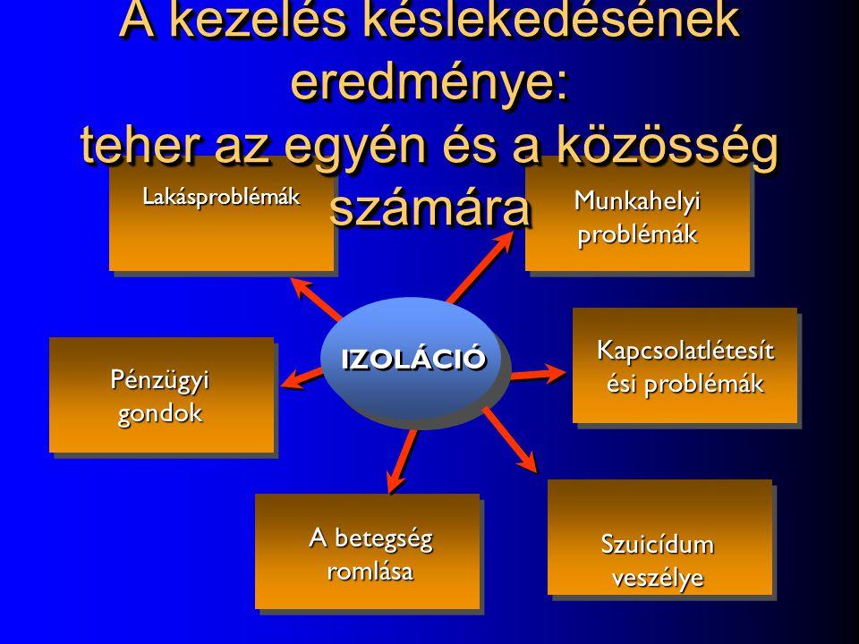 """A kezelés késlekedésének oka - STIGMATIZÁCIÓ """"Szkizofrén"""" címke Nyilvánvaló mellékhatások (mozgásrendszeri zavarok) Negatív sztereotípiák """"Szkizofrén"""""""
