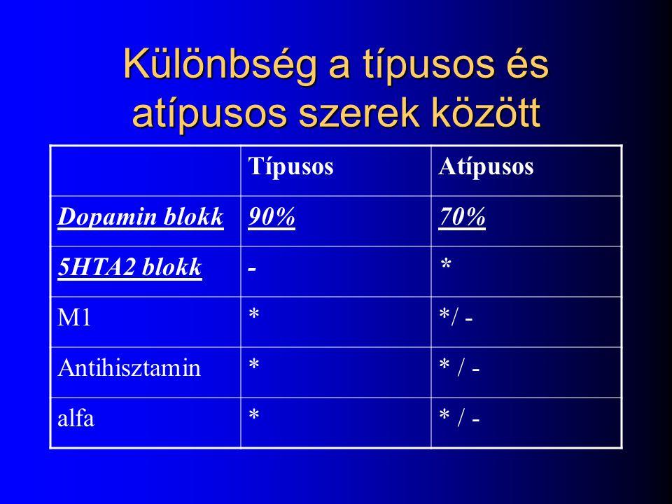 Antipszichotikumok Típusos Hibernal ( chlorpromazin) Tisercin (levomeprosamin) Tisercinetta Moditen depo ( Fluphenazin ) Terfluzine ( trifluoperazin)