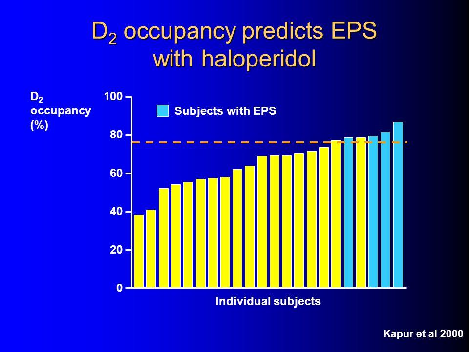 D 2 occupancy predicts response Striatal D 2 occupancy <65%>65% CGI response (% patients) 0 20 40 60 80 100 Non-responders Responders Kapur et al 2000