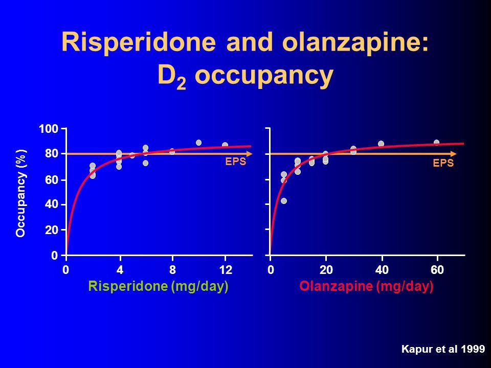 Clozapine and quetiapine: D 2 occupancy Clozapine (mg/day) Kapur et al 1999; Nordstrom et al 1995 2004006008001000 0 20 40 60 80 100 EPS Occupancy (%)