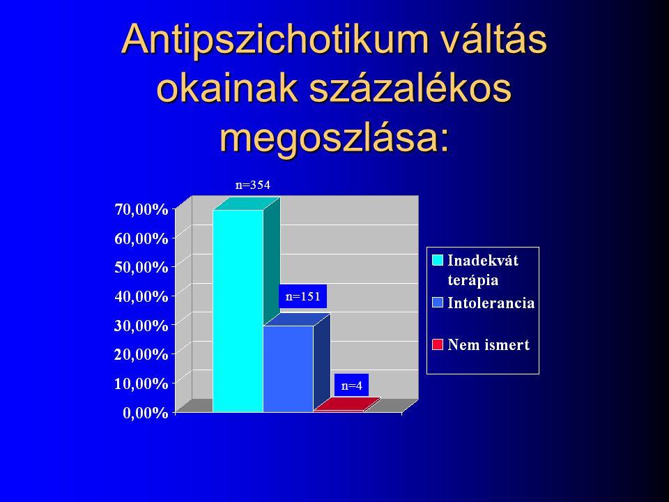 Risperidone and olanzapine: D 2 occupancy 0204060 Olanzapine (mg/day) EPS 04812 Risperidone (mg/day) 20 40 60 80 100 0 Occupancy (%) Kapur et al 1999