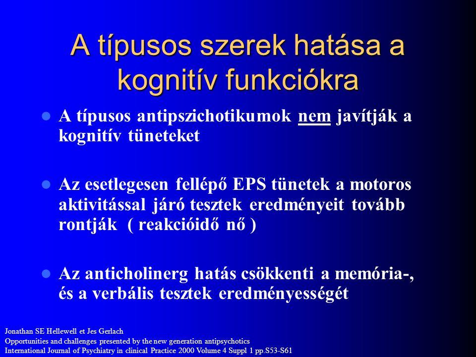 A kognitív diszfunkció gyakorisága szkizofréniában Százalékos gyakoriság ( % ) 1.irodalom. Meltzer et al.Neuropsychopharmacology 14;27S-33S 1996 2.iro