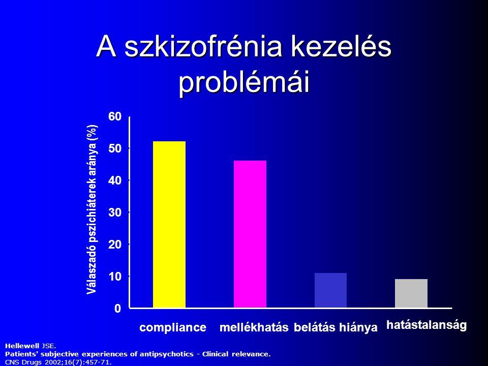 Melyik okozza a legnagyobb problémát a szkizofrénia kezelésében? A. Complience hiánya B. Mellékhatások C. Hatástalanság D. Para-lízis ( No para)