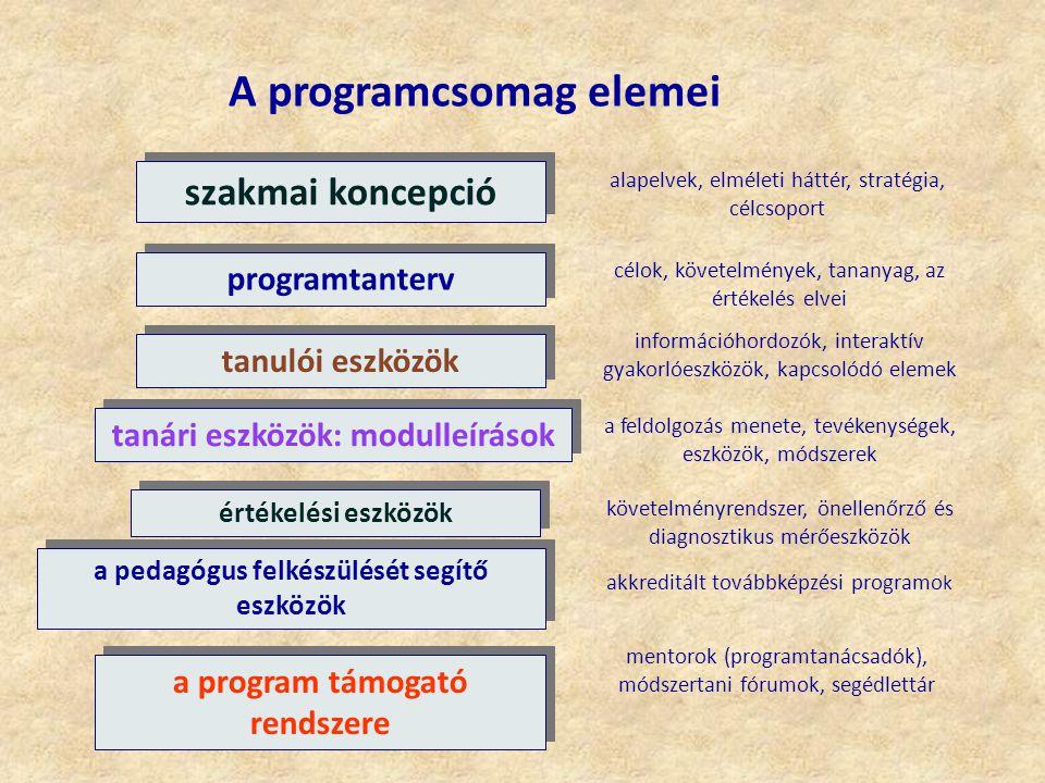 A programcsomag elemei szakmai koncepció programtanterv tanulói eszközök tanári eszközök: modulleírások értékelési eszközök a pedagógus felkészülését