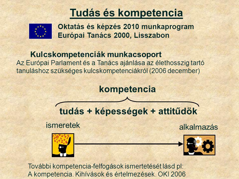 Oktatás és képzés 2010 munkaprogram Európai Tanács 2000, Lisszabon Tudás és kompetencia Kulcskompetenciák munkacsoport Az Európai Parlament és a Tanács ajánlása az élethosszig tartó tanuláshoz szükséges kulcskompetenciákról (2006 december) tudás + képességek + attitűdök ismeretek alkalmazás kompetencia További kompetencia-felfogások ismertetését lásd pl: A kompetencia.