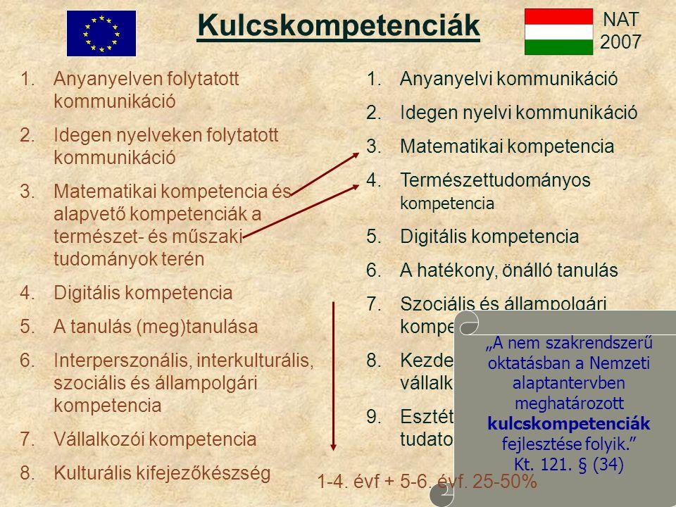 """1.Anyanyelven folytatott kommunikáció 2.Idegen nyelveken folytatott kommunikáció 3.Matematikai kompetencia és alapvető kompetenciák a természet- és műszaki tudományok terén 4.Digitális kompetencia 5.A tanulás (meg)tanulása 6.Interperszonális, interkulturális, szociális és állampolgári kompetencia 7.Vállalkozói kompetencia 8.Kulturális kifejezőkészség Kulcskompetenciák 1.Anyanyelvi kommunikáció 2.Idegen nyelvi kommunikáció 3.Matematikai kompetencia 4.Természettudományos kompetencia 5.Digitális kompetencia 6.A hatékony, önálló tanulás 7.Szociális és állampolgári kompetencia 8.Kezdeményezőképesség és vállalkozói kompetencia 9.Esztétikai-művészeti tudatosság és kifejezőkészség NAT 2007 """"A nem szakrendszerű oktatásban a Nemzeti alaptantervben meghatározott kulcskompetenciák fejlesztése folyik. Kt."""