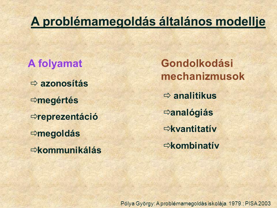 A problémamegoldás általános modellje  azonosítás  megértés  reprezentáció  megoldás  kommunikálás Pólya György: A problémamegoldás iskolája.