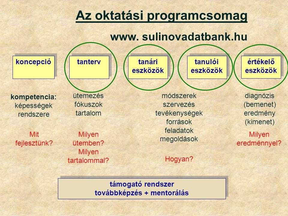 Az oktatási programcsomag www. sulinovadatbank.hu értékelő eszközök támogató rendszer továbbképzés + mentorálás kompetencia: képességek rendszere tanu