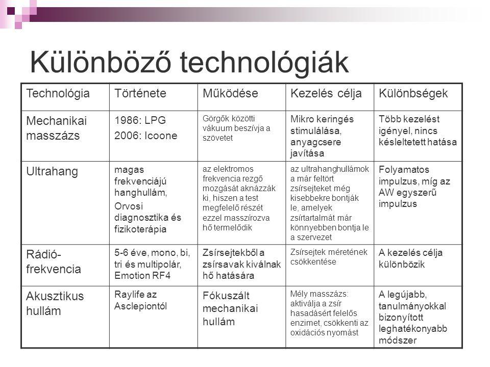 Különböző technológiák TechnológiaTörténeteMűködéseKezelés céljaKülönbségek Mechanikai masszázs 1986: LPG 2006: Icoone Görgők közötti vákuum beszívja