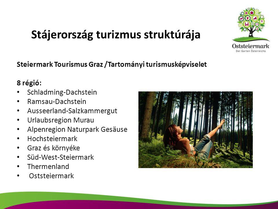 Stájerország turizmus struktúrája Steiermark Tourismus Graz /Tartományi turismusképviselet 8 régió: Schladming-Dachstein Ramsau-Dachstein Ausseerland-