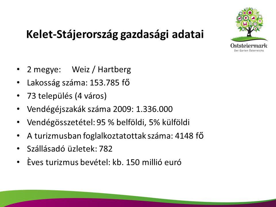Kelet-Stájerország gazdasági adatai 2 megye:Weiz / Hartberg Lakosság száma: 153.785 f ő 73 település (4 város) Vendégéjszakák száma 2009: 1.336.000 Vendégösszetétel: 95 % belföldi, 5% külföldi A turizmusban foglalkoztatottak száma: 4148 f ő Szállásadó üzletek: 782 Èves turizmus bevétel: kb.