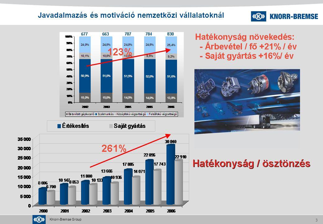 Knorr-Bremse Group 3 Javadalmazás és motiváció nemzetközi vállalatoknál