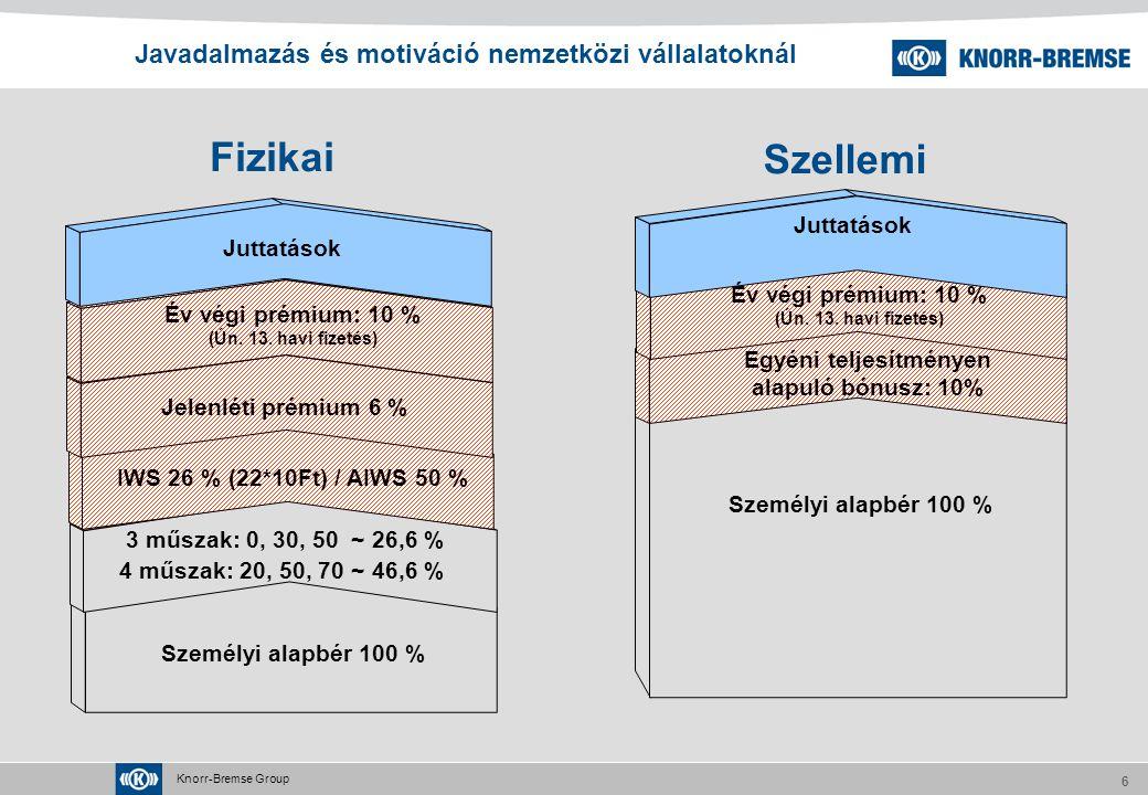 Knorr-Bremse Group 6 Személyi alapbér 100 % 3 műszak: 0, 30, 50 ~ 26,6 % 4 műszak: 20, 50, 70 ~ 46,6 % Év végi prémium: 10 % (Ún.