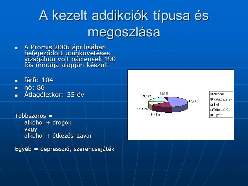 A kezelt addikciók típusa és megoszlása A Promis 2006 áprilisában befejeződött utánkövetéses vizsgálata volt páciensek 190 fős mintája alapján készült