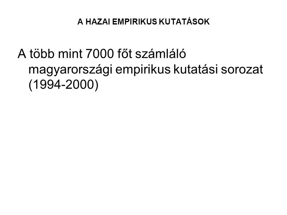 A HAZAI EMPIRIKUS KUTATÁSOK A több mint 7000 főt számláló magyarországi empirikus kutatási sorozat (1994-2000)