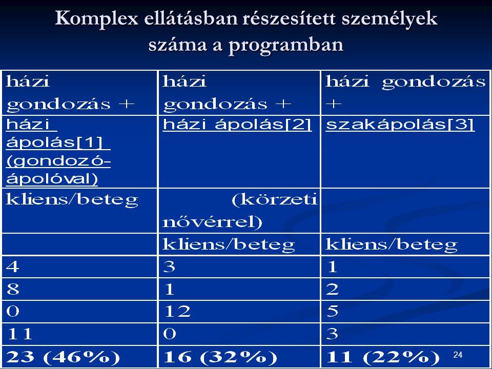 24 Komplex ellátásban részesített személyek száma a programban
