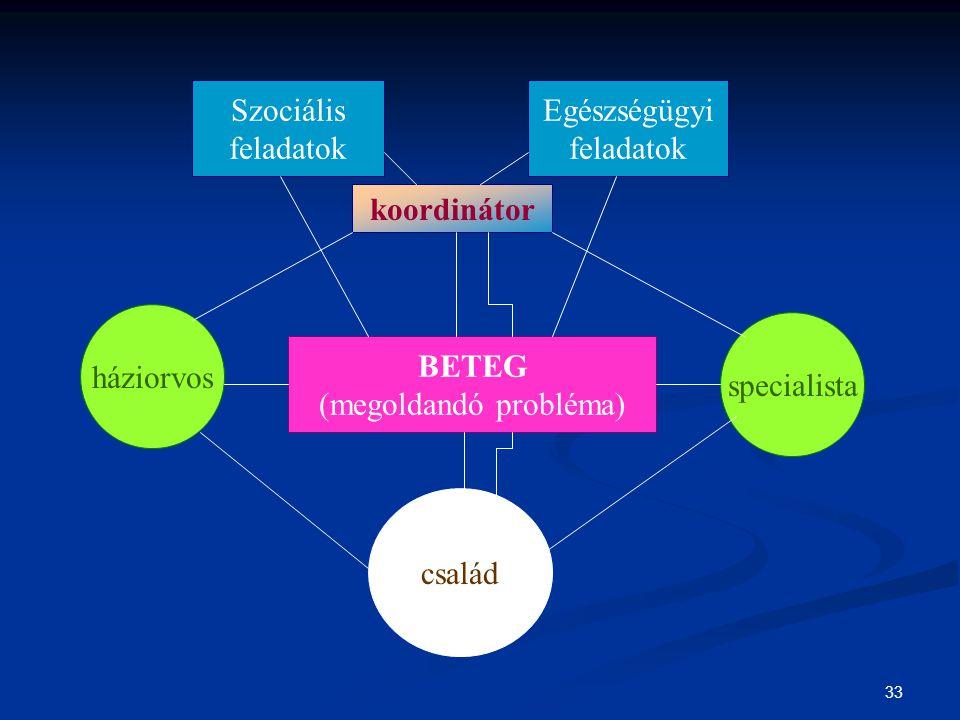 33 Szociális feladatok Egészségügyi feladatok koordinátor BETEG (megoldandó probléma) háziorvos család specialista