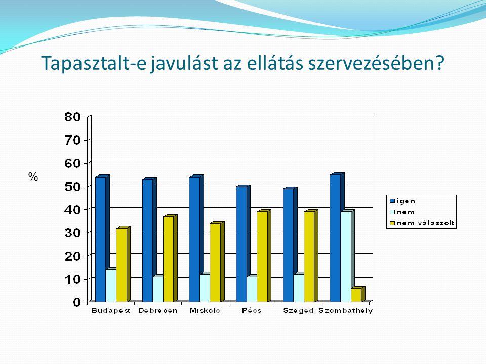 Tapasztalt-e javulást az ellátás szervezésében %