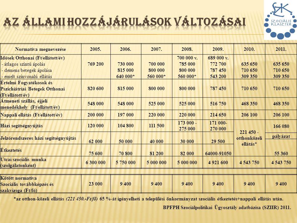 *az otthon-közeli ellátás (221 450.-Ft/fő) 65 %-át igényelheti a települési önkormányzat szociális étkeztetés+nappali ellátás után. BPFPH Szociálpolit