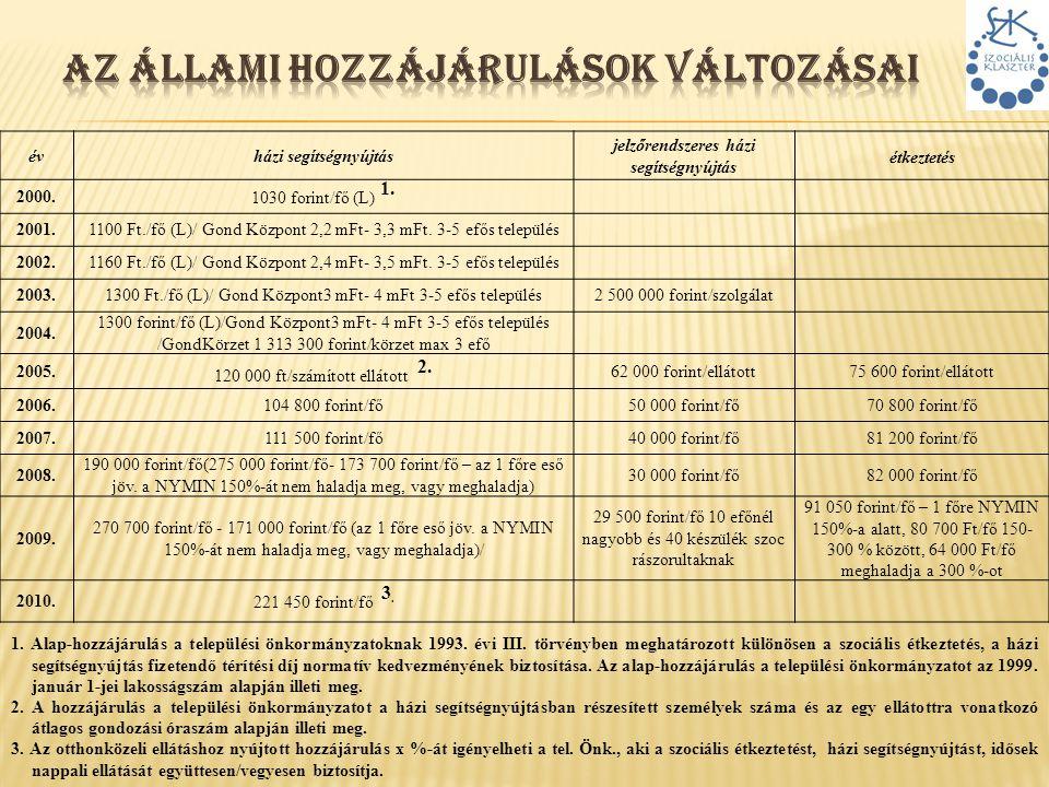 évházi segítségnyújtás jelzőrendszeres házi segítségnyújtás étkeztetés 2000. 1030 forint/fő (L) 1. 2001.1100 Ft./fő (L)/ Gond Központ 2,2 mFt- 3,3 mFt