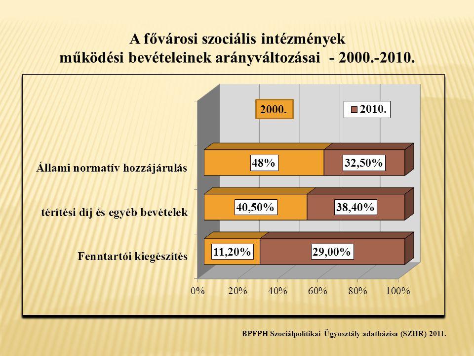 A fővárosi szociális intézmények működési bevételeinek arányváltozásai - 2000.-2010. BPFPH Szociálpolitikai Ügyosztály adatbázisa (SZIIR) 2011.