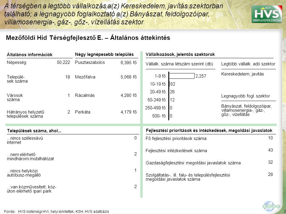4 Forrás: HVS kistérségi HVI, helyi érintettek, KSH, HVS adatbázis A legtöbb forrás – 1,528,000 EUR – a A turisztikai tevékenységek ösztönzése jogcímhez lett rendelve Mezőföldi Híd Térségfejlesztő E.